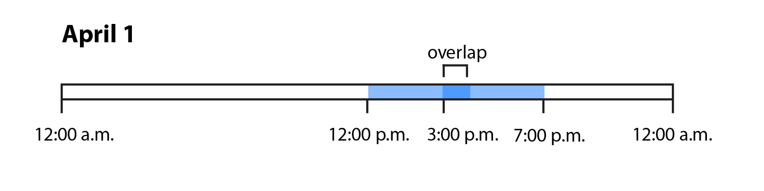 overlapping shifts on a timeline