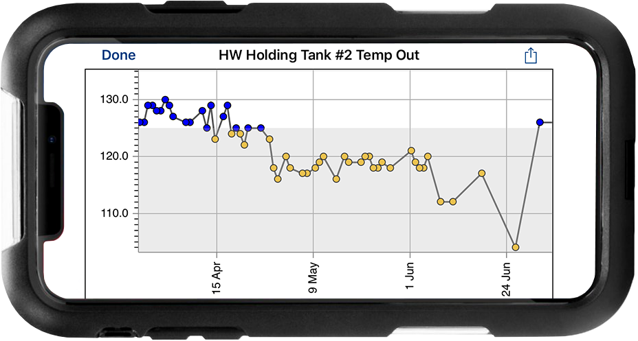 Holding Tank data graphed over time shown on an iPhone
