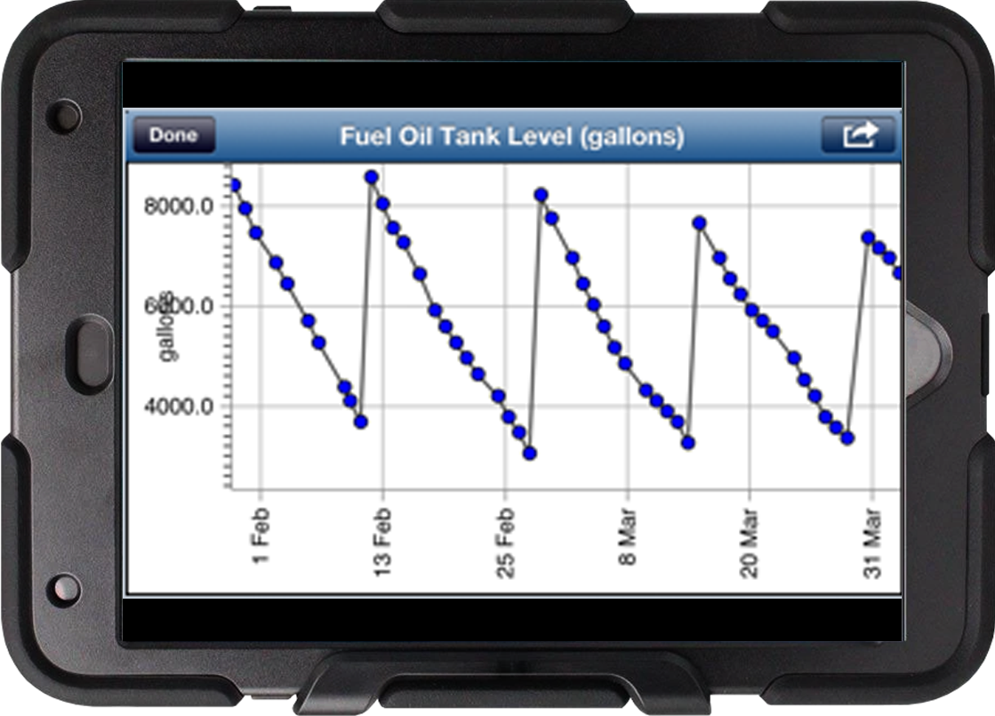 A LogCheck graph on iPad showing fuel tank levels